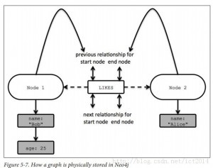 The data storage model of dgraph? - Dgraph - Discuss Dgraph